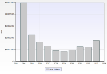 City of Northville Sales Volume ($) - 10 Year Trend