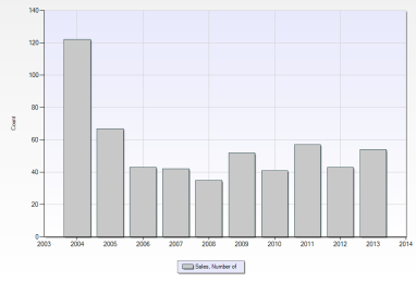 City of Northville Number of Sales - 10 Year Trend