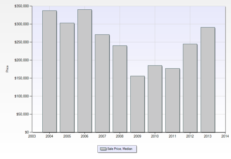 City of Northville Median Sales Price - 10 Year Trend