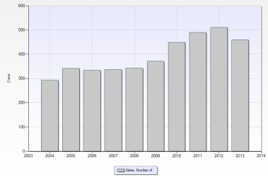 Northville Township Number of Sales - 10 Year Trend