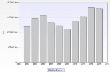 Northville Township Sales Volume ($) - 10 Year Trend