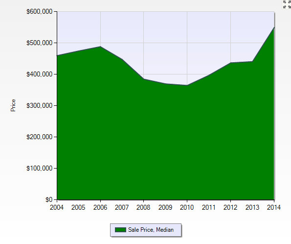 Northville Township Median Sales Price