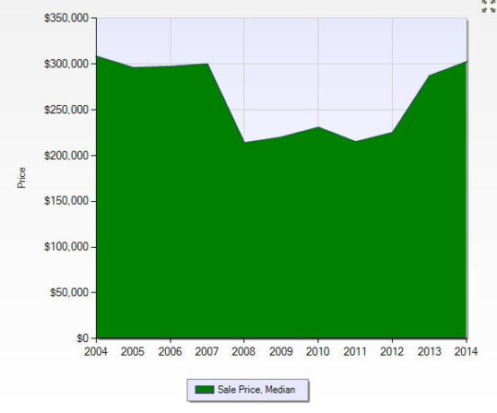 Plymouth Township Median Sales Price - Residential