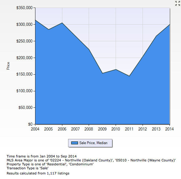 City of Northville Median Sales Price