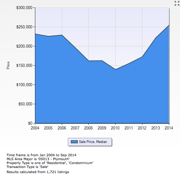 City of Plymouth Median Sales Price